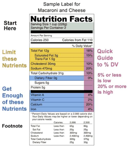 Food Service Nutrition Facts Label An Overview